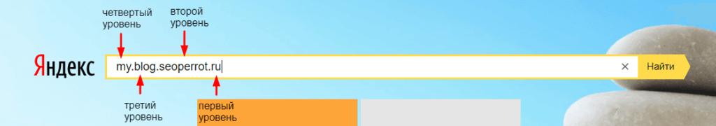 Рисунок 1. Уровни доменов сайта.