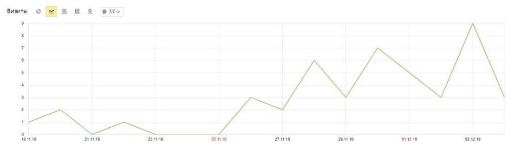 Рисунок 3. График визитов сайта в Яндекс. Метрике