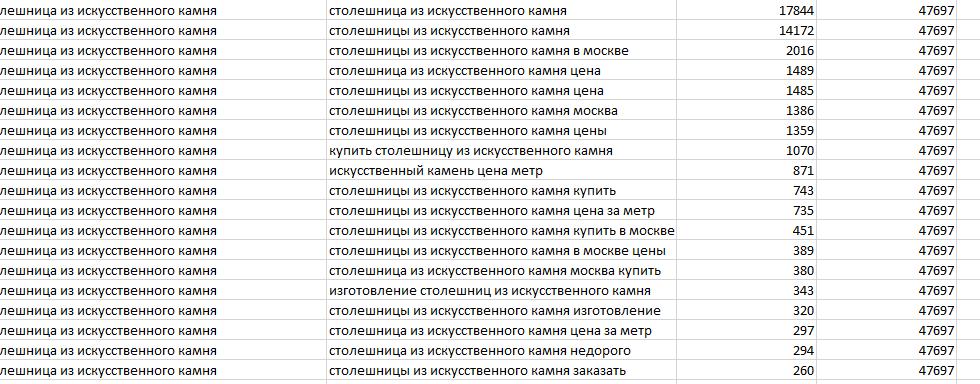 Рисунок 2. Семантическое ядро, экспортированное из автоматического сервиса в файл xlsx