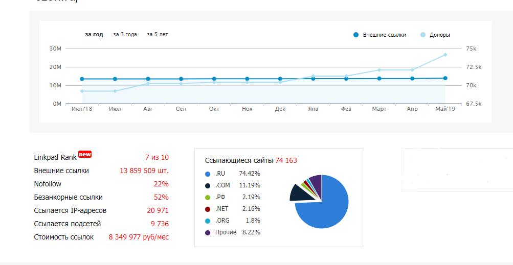 Рис 3. Данные по количеству и распределению ссылок
